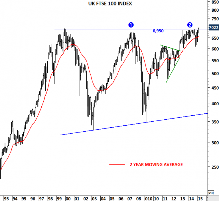 Ftse 100 index by containing stocks which are in the same proportions to that of the index