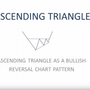 Right Angle Ascending Traingle - Tech Charts