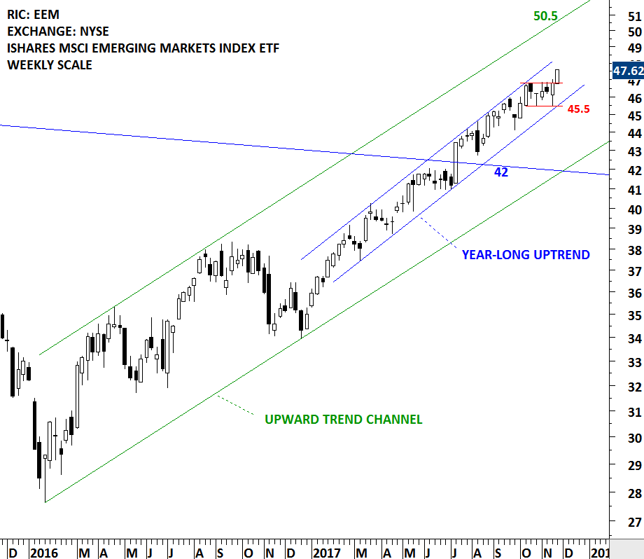 Msci Emerging Markets Index Tech Charts